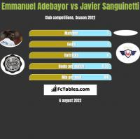 Emmanuel Adebayor vs Javier Sanguinetti h2h player stats