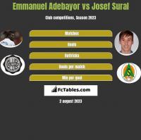 Emmanuel Adebayor vs Josef Sural h2h player stats
