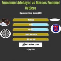 Emmanuel Adebayor vs Marcos Emanuel Ovejero h2h player stats