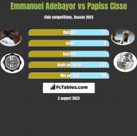 Emmanuel Adebayor vs Papiss Cisse h2h player stats