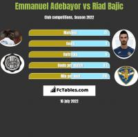 Emmanuel Adebayor vs Riad Bajic h2h player stats