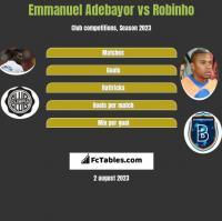Emmanuel Adebayor vs Robinho h2h player stats