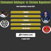 Emmanuel Adebayor vs Stefano Napoleoni h2h player stats