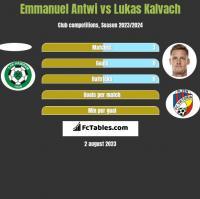 Emmanuel Antwi vs Lukas Kalvach h2h player stats
