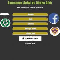Emmanuel Antwi vs Marko Alvir h2h player stats
