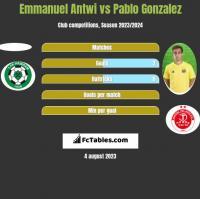 Emmanuel Antwi vs Pablo Gonzalez h2h player stats