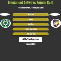 Emmanuel Antwi vs Roman Kvet h2h player stats