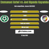 Emmanuel Antwi vs Joel Ngandu Kayamba h2h player stats