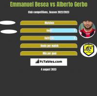 Emmanuel Besea vs Alberto Gerbo h2h player stats