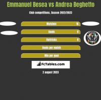Emmanuel Besea vs Andrea Beghetto h2h player stats