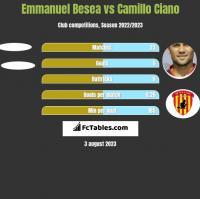 Emmanuel Besea vs Camillo Ciano h2h player stats
