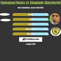 Emmanuel Besea vs Emanuele Giaccherini h2h player stats