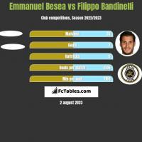 Emmanuel Besea vs Filippo Bandinelli h2h player stats