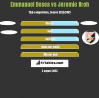 Emmanuel Besea vs Jeremie Broh h2h player stats