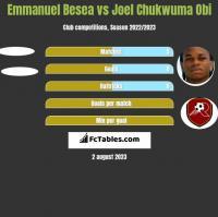 Emmanuel Besea vs Joel Chukwuma Obi h2h player stats