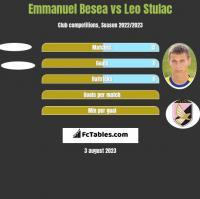 Emmanuel Besea vs Leo Stulac h2h player stats