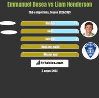 Emmanuel Besea vs Liam Henderson h2h player stats