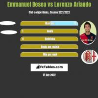 Emmanuel Besea vs Lorenzo Ariaudo h2h player stats