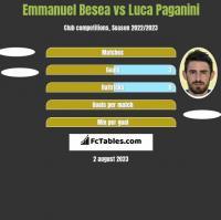 Emmanuel Besea vs Luca Paganini h2h player stats
