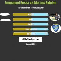 Emmanuel Besea vs Marcus Rohden h2h player stats