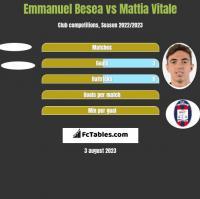 Emmanuel Besea vs Mattia Vitale h2h player stats