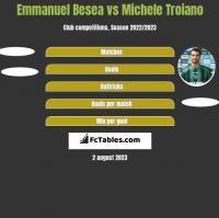 Emmanuel Besea vs Michele Troiano h2h player stats