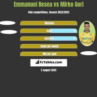 Emmanuel Besea vs Mirko Gori h2h player stats