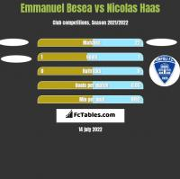Emmanuel Besea vs Nicolas Haas h2h player stats