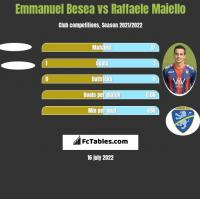 Emmanuel Besea vs Raffaele Maiello h2h player stats