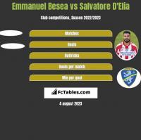 Emmanuel Besea vs Salvatore D'Elia h2h player stats