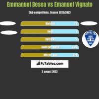 Emmanuel Besea vs Emanuel Vignato h2h player stats