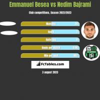 Emmanuel Besea vs Nedim Bajrami h2h player stats