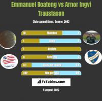 Emmanuel Boateng vs Arnor Ingvi Traustason h2h player stats