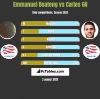 Emmanuel Boateng vs Carles Gil h2h player stats