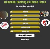 Emmanuel Boateng vs Edison Flores h2h player stats