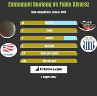 Emmanuel Boateng vs Fabio Alvarez h2h player stats