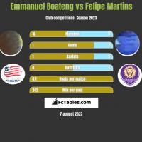 Emmanuel Boateng vs Felipe Martins h2h player stats