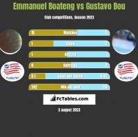 Emmanuel Boateng vs Gustavo Bou h2h player stats