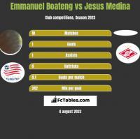 Emmanuel Boateng vs Jesus Medina h2h player stats