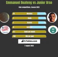 Emmanuel Boateng vs Junior Urso h2h player stats