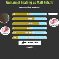 Emmanuel Boateng vs Matt Polster h2h player stats