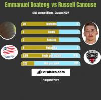 Emmanuel Boateng vs Russell Canouse h2h player stats