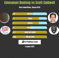 Emmanuel Boateng vs Scott Caldwell h2h player stats
