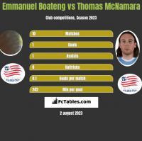 Emmanuel Boateng vs Thomas McNamara h2h player stats