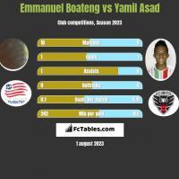 Emmanuel Boateng vs Yamil Asad h2h player stats