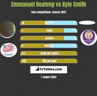 Emmanuel Boateng vs Kyle Smith h2h player stats