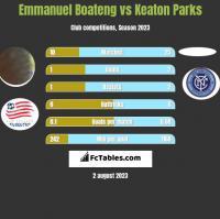 Emmanuel Boateng vs Keaton Parks h2h player stats