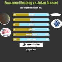 Emmanuel Boateng vs Julian Gressel h2h player stats