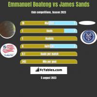 Emmanuel Boateng vs James Sands h2h player stats