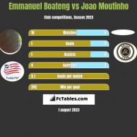 Emmanuel Boateng vs Joao Moutinho h2h player stats